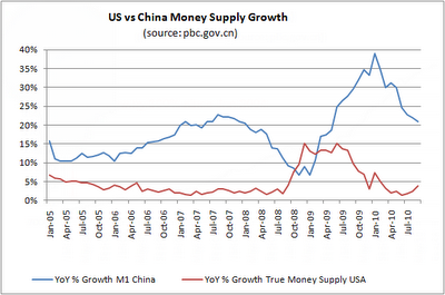China M1 vs US