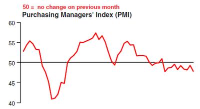 China PMI 2012-08-22