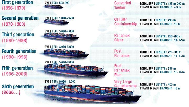 Entreprises chinoises list es sur euronext il tait une for Porte conteneur